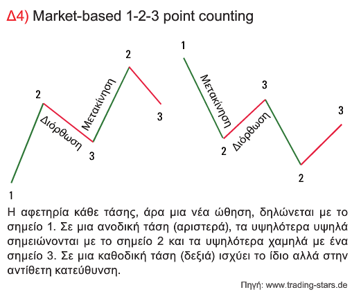 Market-based 1-2-3 point counting